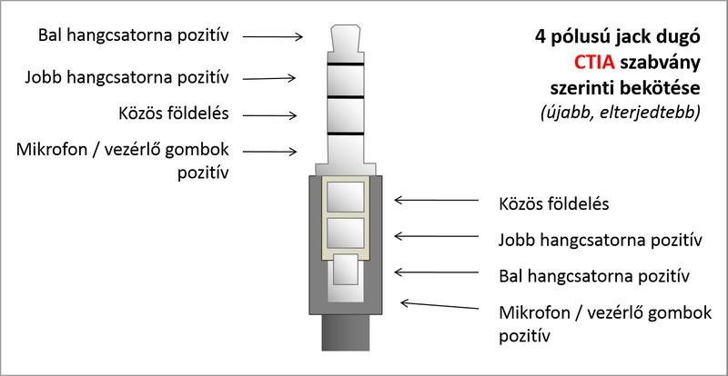 4 pólusú jack dugó CTIA szabvány szerinti bekötése