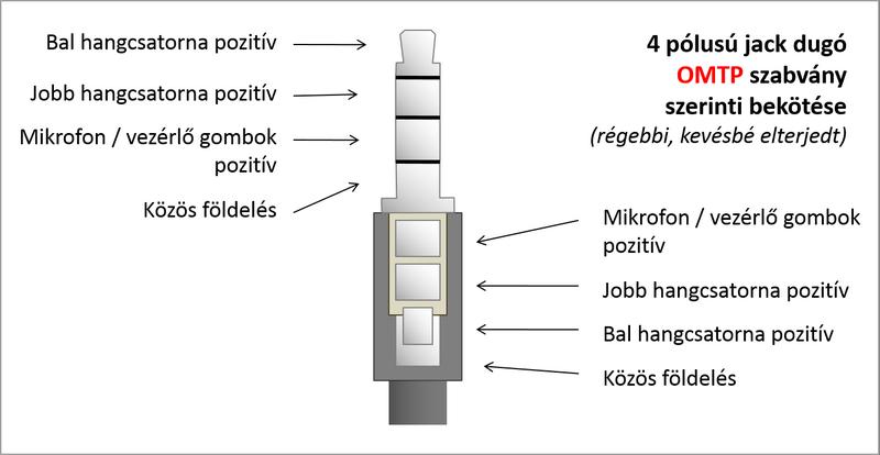 4 pólusú jack dugó OMTP szabvány szerinti bekötése
